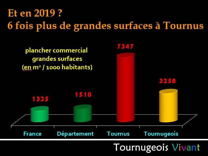 Tournus : tentative de record du France du nombre de grandes surfaces par habitants